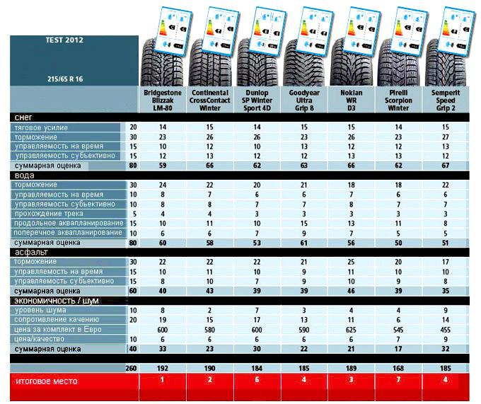 test-zimnih-shin тест зимних шин 2012